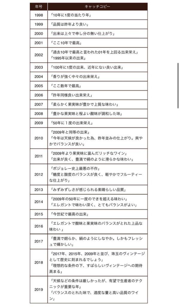 リゲインの1988年からのキャッチコピーの変遷が面白い。