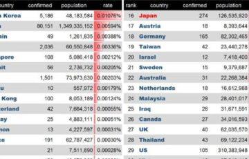 コロナウイルス感染人口比率を見ると、日本政府は危機管理できてないって本当にそう?