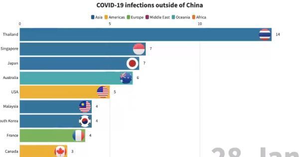 【動画有】国別の新型コロナ感染者数推移。韓国の追い上げが凄い!