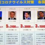 【給与の8割を国家負担】フランス政府の新型コロナによる生活保障が凄い!それと比較して、日本は・・・