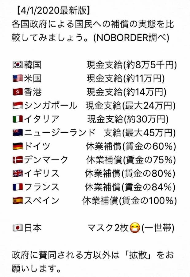 国民を思う気持ちに差が出てしまった各国の生活保障比較