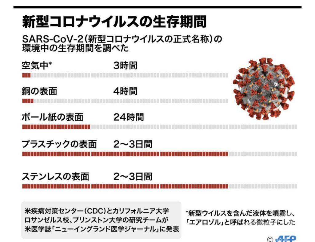 新型コロナウイルスの生存期間が判明!ネットの声「こういう情報が欲しいんだよ!!」