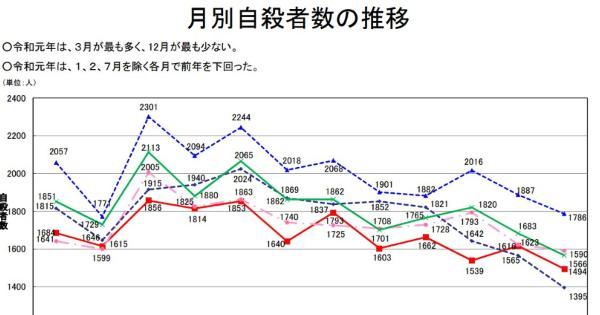 日本のコロナの死者は334人、自殺者は1〜3月で4749人なので、既に恐ろしい「社会」という疫病が猛威を奮っている