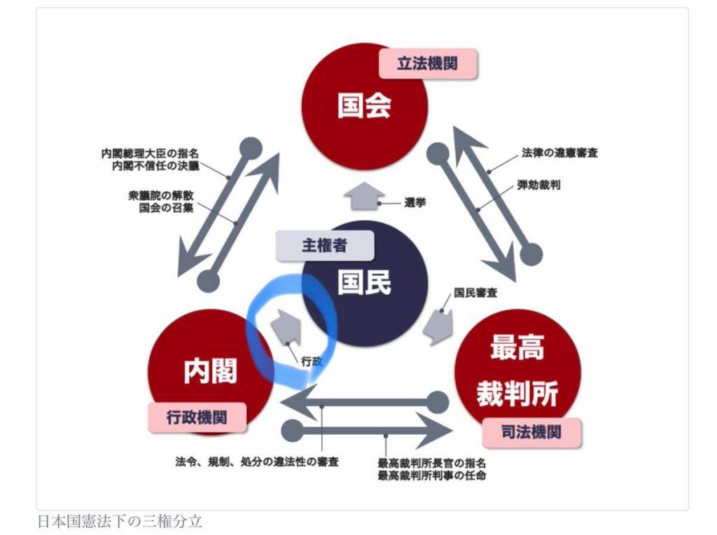 検察庁法改正案への抗議を批判する立場