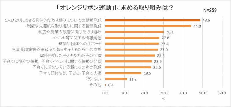 グラフ3_「オレンジリボン運動」に求める取り組みは?