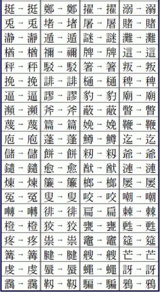みんなが知ってる漢字が2004年にいつのまにか変わってたって知ってた?