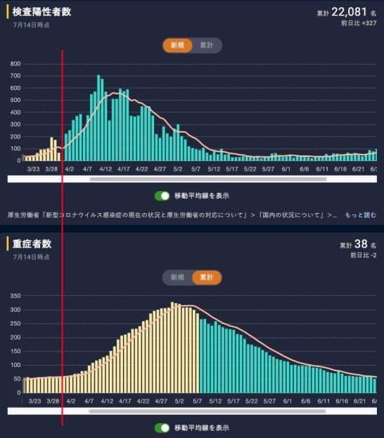 東京都の検査人数と感染者の推移→「感染者」とかいうたった1つの情報だけに着目すべきではない