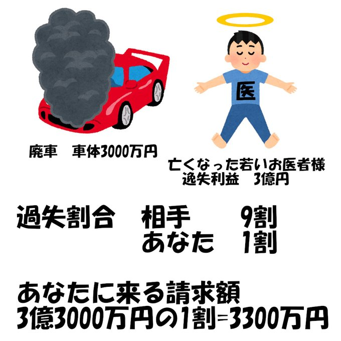 自動車の任意保険を掛けることの重要!相手が悪くても1割の賠償責任を負担することに!