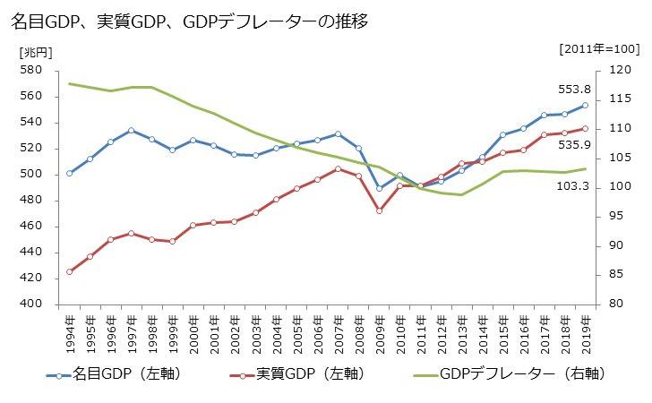 アベノミクスによる名目GDP、実質GDP,GDPデフレーターの推移