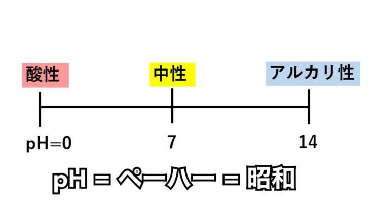 pHを「ペーハー 」と呼んで許されるのは昭和の時代までらしい