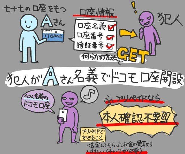 ドコモ口座の不正引き出しの件、銀行口座持ってるだけで被害に遭うという意味で日本史上最大の金融事件になりかねない