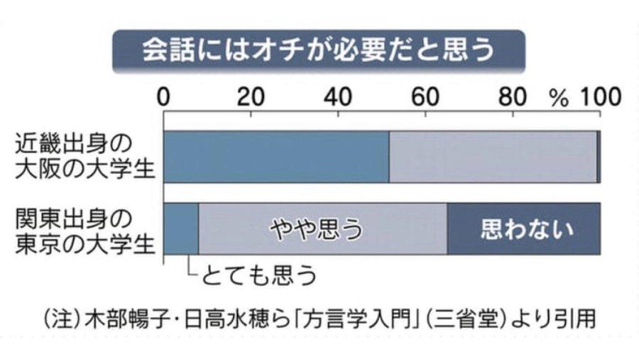 会話にはオチが必要だと思うか?→東京と大阪の大学生の回答が対照的!