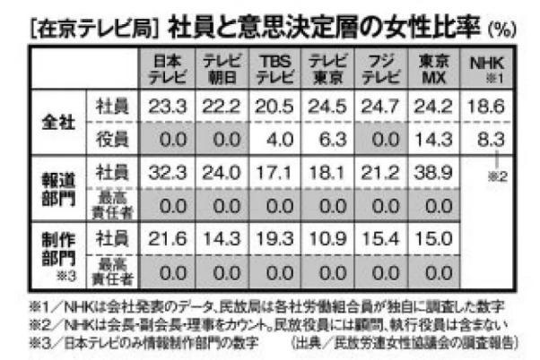 マスコミ各社「菅内閣、女性閣僚2人だけ!!!」→メディア業界の女性役員の比率は0%か1割未満