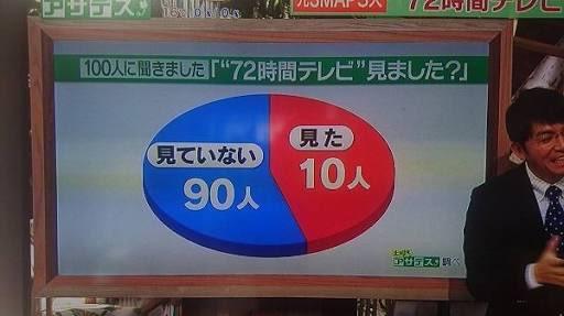 テレビ局さん、グラフで印象操作をしてしまう
