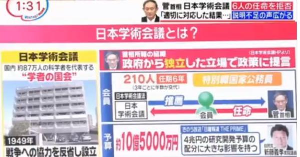 「日本学術会議は6年働いたら、年間250万円の年金が死ぬまでもらえる」→ネットの声「サッサと解体するか、民営化すべき」