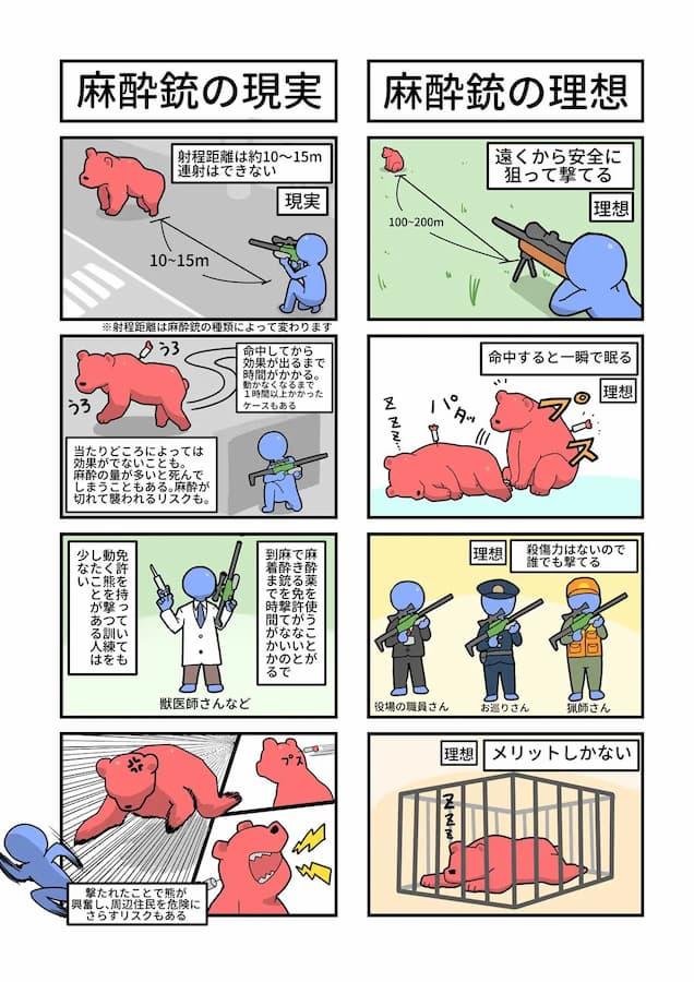 麻酔銃の理想と現実、クマを麻酔銃で捕獲できない理由が判明!