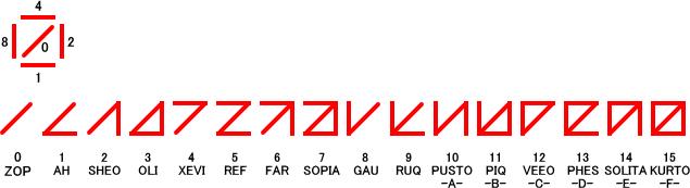 世界の画線法(線を引いて数を表現する方法)ってこんなのがあるって知ってた?