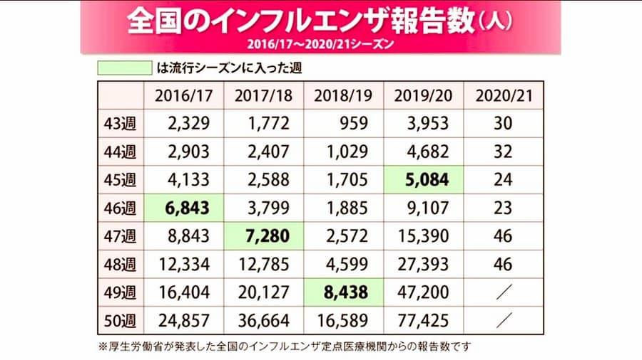 2020年のインフルエンザの報告数が前年と比べ激減!