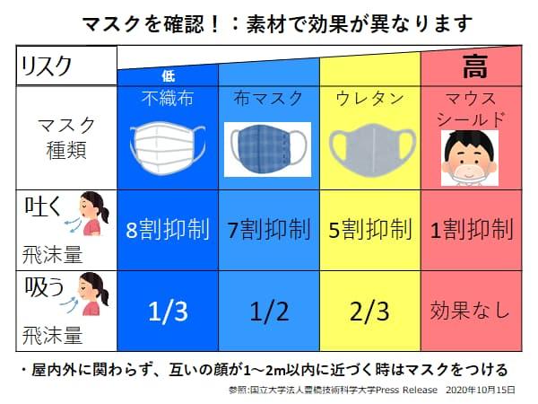 マスクの素材で飛沫感染の防止効果がわかる表がわかりやすい