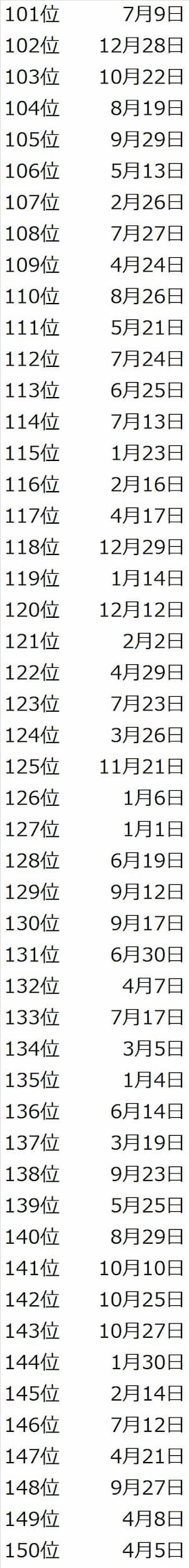 誕生日でわかる2021年の運勢ランキングが登場!あなたは何位だった?