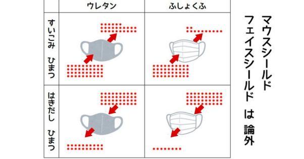 マウスシールドやフェイスシールドは、飛沫対策では論外の効果のなさ・・・