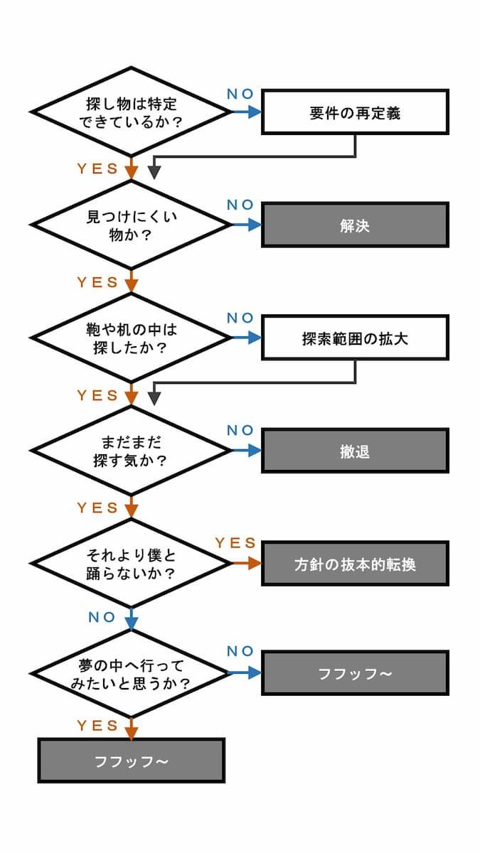 【さがしものはなんですか】井上陽水「夢の中へ」をフローチャートにした結果www