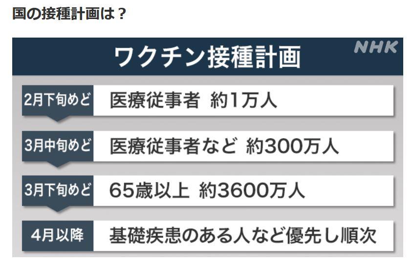 河野大臣、NHKのワクチンのスケジュールについての報道をデタラメだと批判!