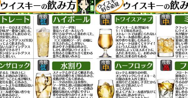 現役バーテンダーが解説するウイスキーの正しい飲み方