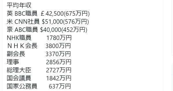 【平均年収】NHK会長3800万円、総理大臣2727万円 ・・・NHKは異常です・・・