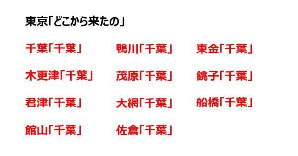 東京の人に「どこから来たの?」と聞かれた時の各都道府県出身者のリアクションが面白すぎると話題にwww