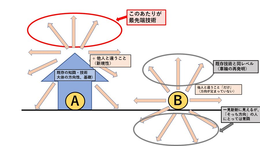 AとBが人生において、どちらが正解だと思いますか?