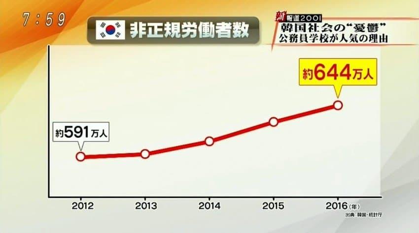 【起承転鶏】韓国の若者の将来はチキン店開業か餓死かのほぼ2択だと話題に!