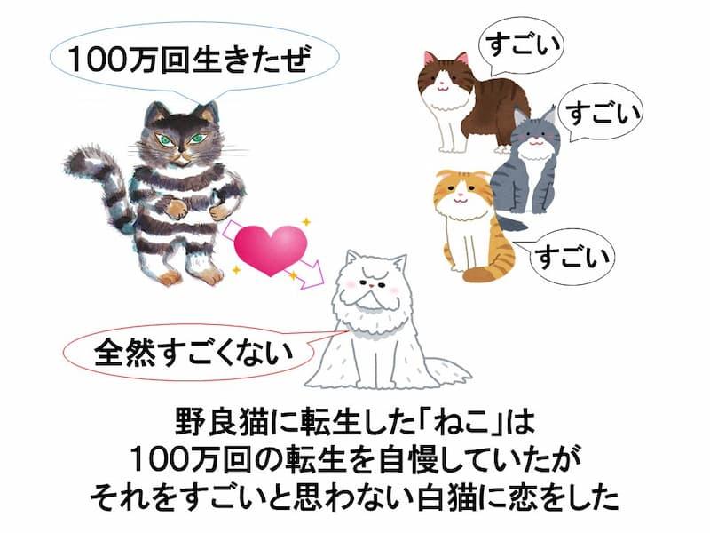 100万回生きたねこ猫が死んだのコラ画像