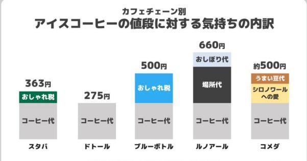カフェチェーン別「アイスコーヒーの値段に対する気持ちの内訳」比較表