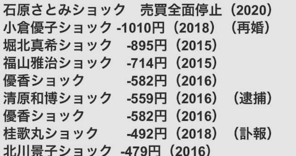 新垣結衣さん結婚によるガッキーショックで日経平均株価が大暴落に!?