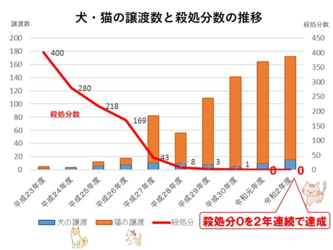 【奈良市】犬猫殺処分ゼロを2年連続で達成