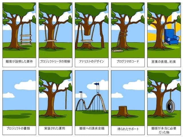 システム開発の理想と現実