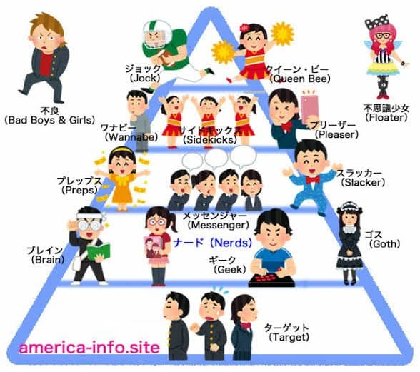 スクールカーストという概念がアメリカ発なのに日本と比べて多様性に寛容!?