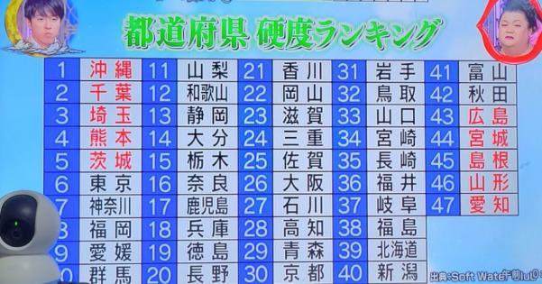 都道府県別水の硬度ランキング【あなたのところは何位!?】