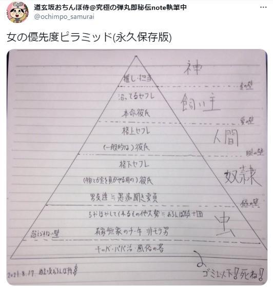 女の優先度ピラミッド(永久保存版)