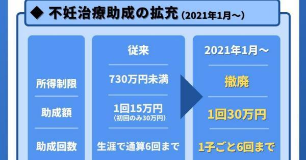 菅総理、来年4月からの不妊治療の保険適用を実現させていた。もっと評価されるべきの声